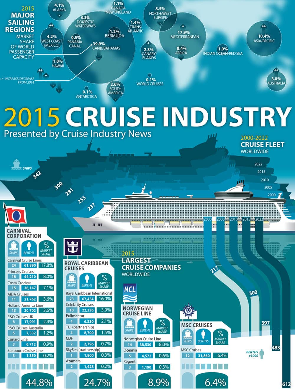 Cruise industry report 2015